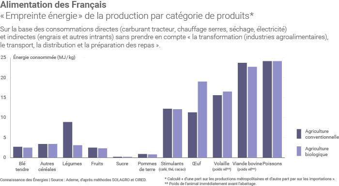 Empreinte énergie de l'alimentation des Français