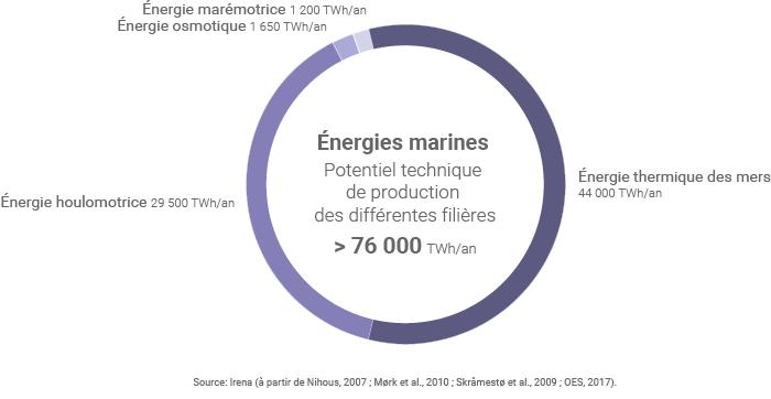 Potentiel de production des énergies marines
