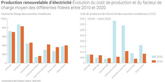 Évolution du facteur de charge et du coût de production des différentes filières renouvelables productrices d'électricité