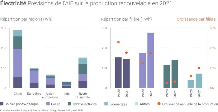 Production d'électricité d'origine renouvelable