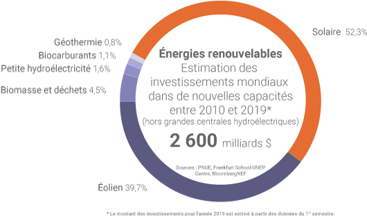 Les capacités renouvelables depuis 2010