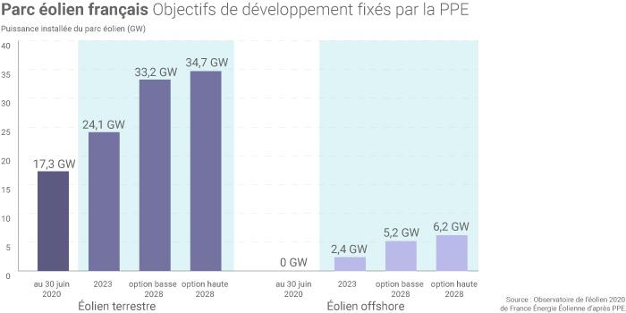 Objectifs de développement de l'éolien en France