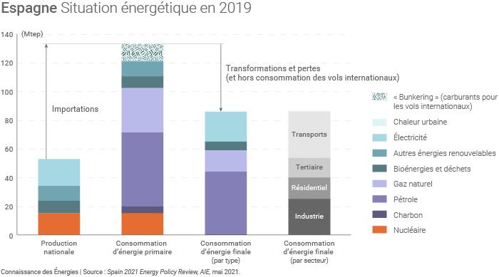 Situation énergétique de l'Espagne