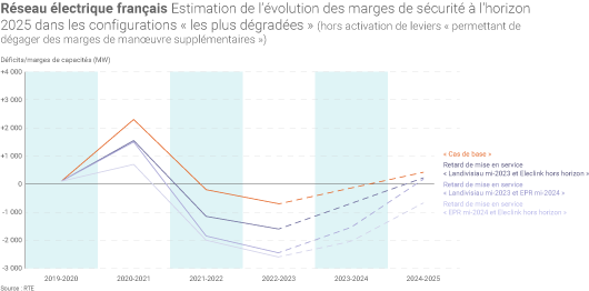 Marges de sécurité du système électrique français