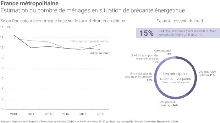 Précarité énergétique en France