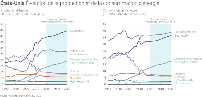 Production et consommation d'énergie des États-Unis