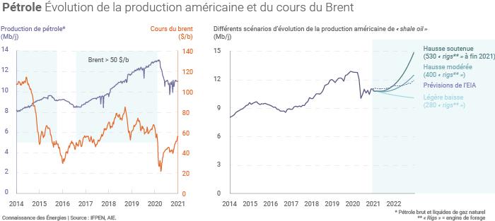 Évolution de la production américaine de pétrole