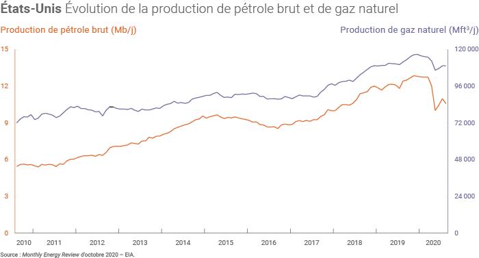 Production de pétrole brut et de gaz naturel aux États-Unis