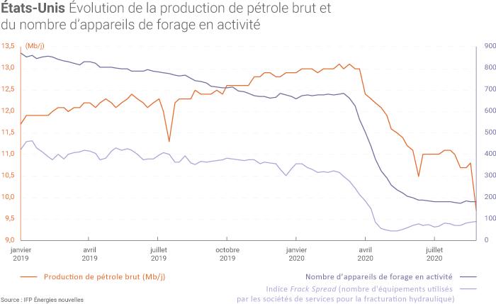 Production américaine de pétrole