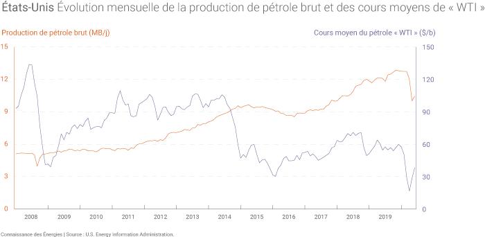 Évolution de la production américaine de pétrole brut et du cours moyen mensuel du baril de WTI