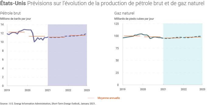 Prévisions de production américaine de pétrole et de gaz naturel
