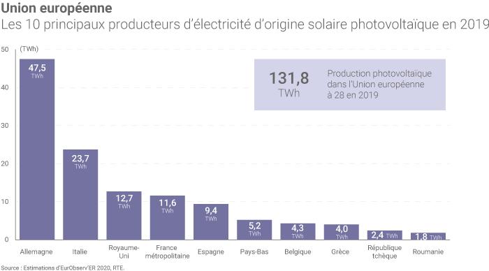 Solaire photovoltaïque dans l'UE