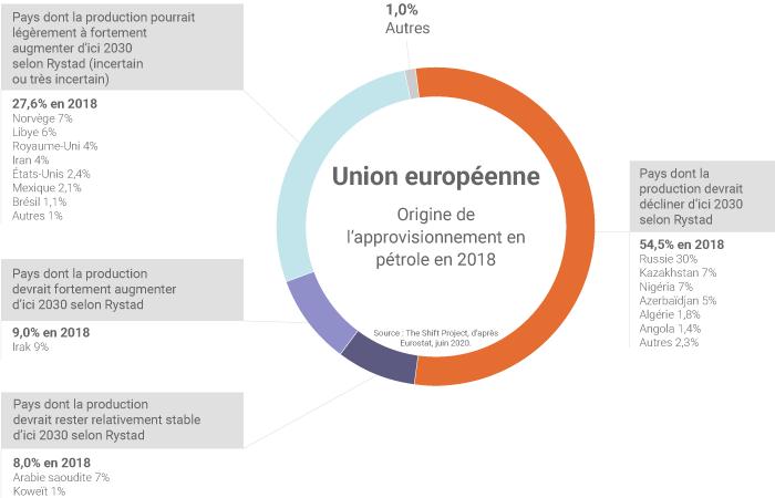 Approvisionnements de pétrole de l'UE