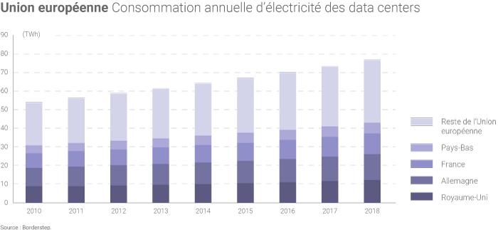 Consommation d'électricité des data centers dans l'Union européenne