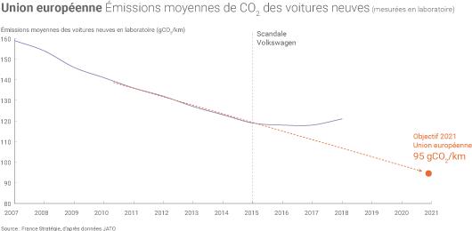 Emissions de CO2 voitures Europe