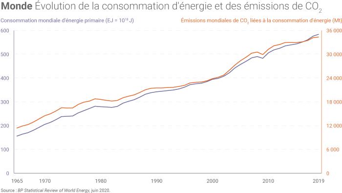Hausse de la consommation mondiale d'énergie