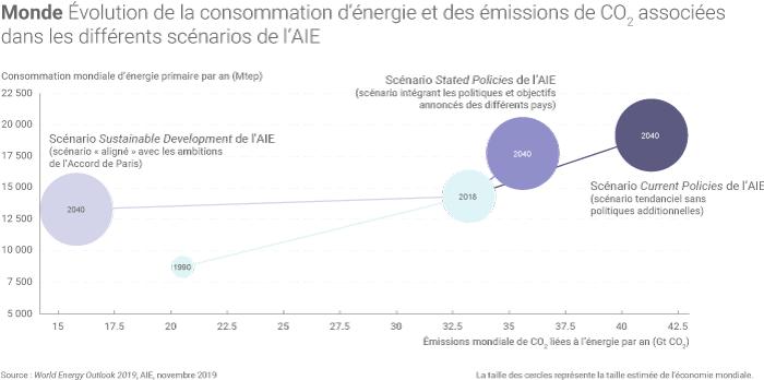 Évolution de la consommation d'énergie dans le monde