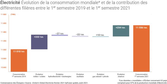 Évolution du secteur électrique entre 2019 et 2021