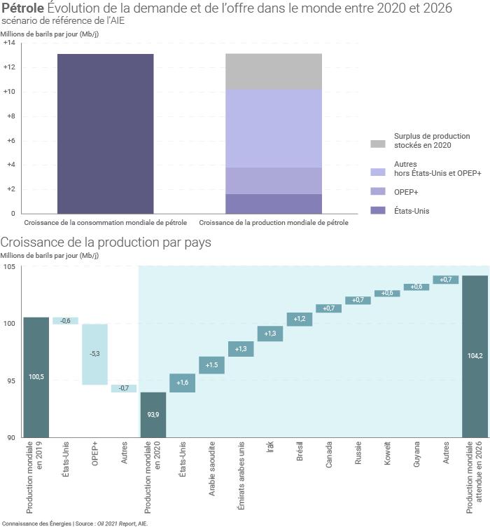 Consommation et production de pétrole dans le monde d'ici 2026