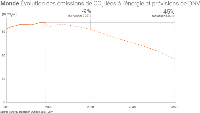 Évolution des émissions de gaz à effet de serre et prévisions de DNV