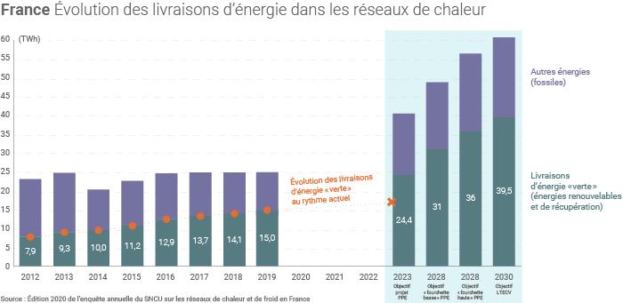 Objectifs de développement des réseaux de chaleur en France