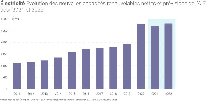 Nouvelles installations de capacités renouvelables en 2021