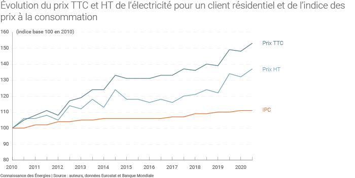 Évolution du TRV électricité depuis 2010