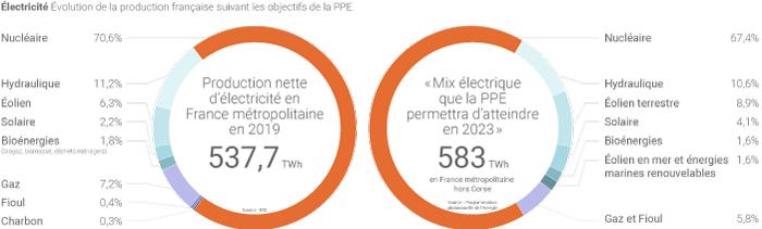 Mix électrique de la France en 2019 et 2023