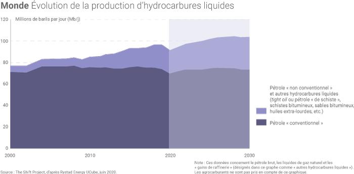 Projection de l'offre mondiale de pétrole