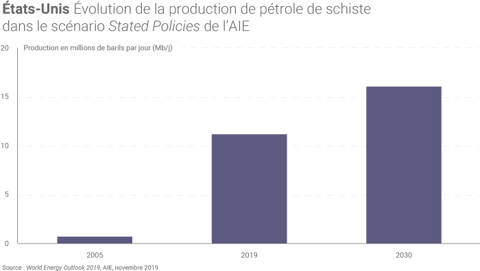 Évolution de la production de pétrole de schiste