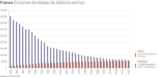 Nombre de stations-service en France