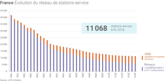 Combien Y A T Il Encore De Stations Service En France