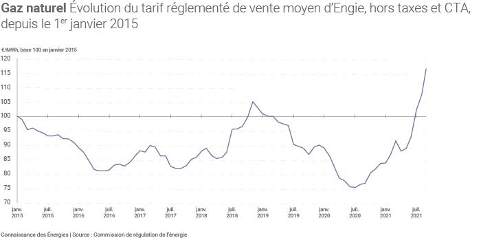 Évolution des tarifs réglementés d'Engie depuis janvier 2015