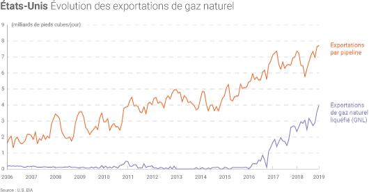 Exportations américaines de gaz