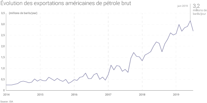 Données EIA exportations pétrole brut