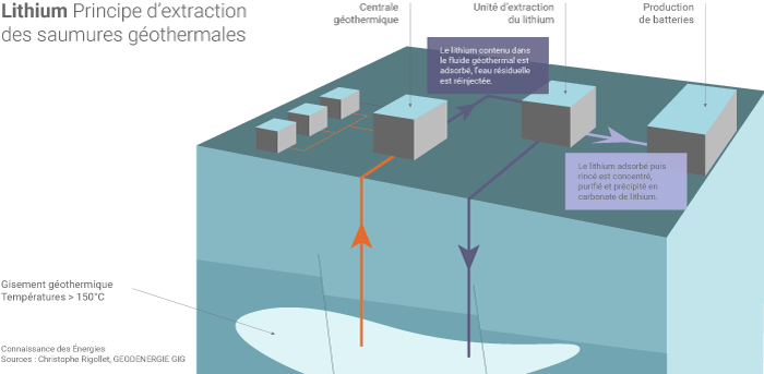 Extraction du lithium des eaux géothermales