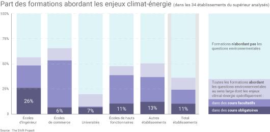 Formations énergie dans l'enseignement supérieur