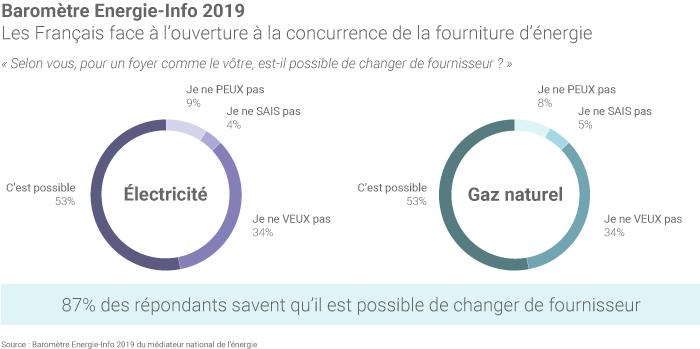 Selon le Baromètre Energie-Info 2019, 87% des répondants savent qu'il est possible de changer de fournisseur. (©Connaissance des Énergies, d'après Médiateur de l'énergie)