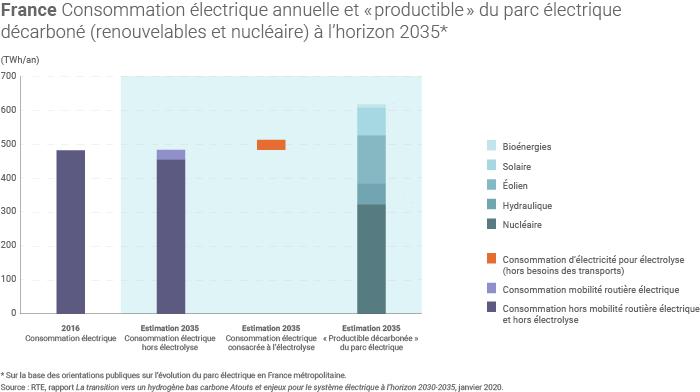 Production d'hydrogène bas carbone en France