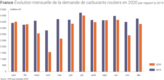 Demande de carburants en France