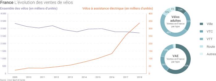 Ventes de vélos et de VAE en France