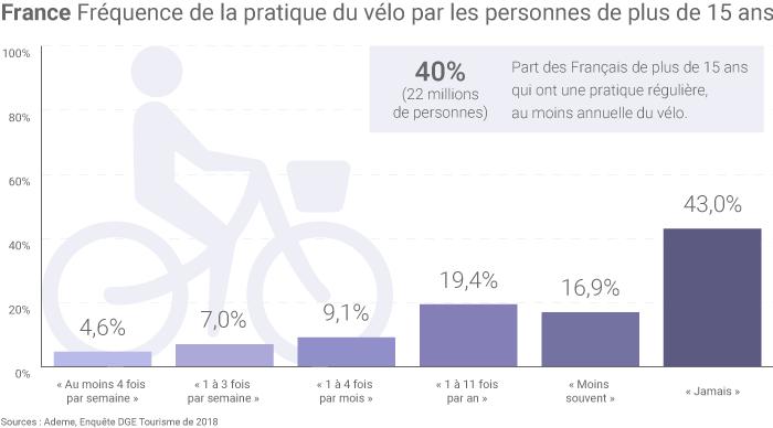 Pratique du vélo en France