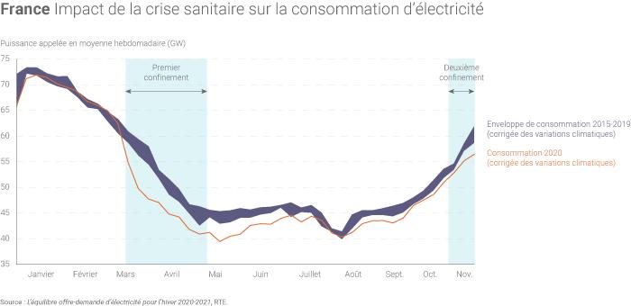 Impact de la crise sanitaire sur la conso électrique