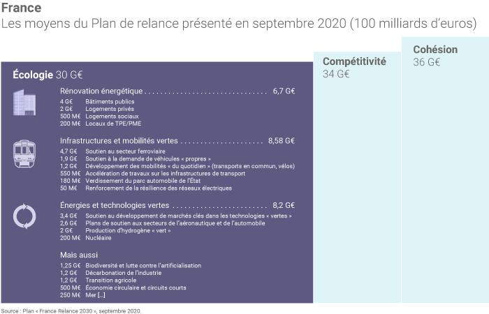 Plan de relance de la France