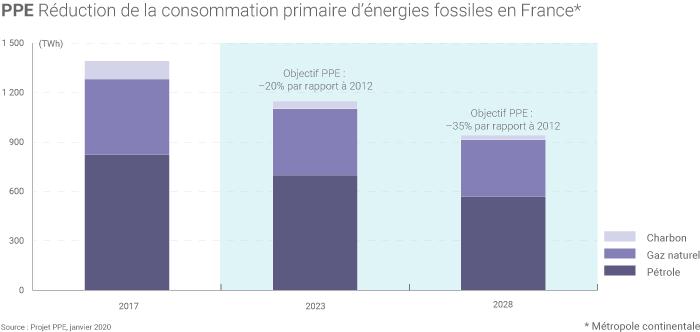 Réduction des consommations d'énergies fossiles
