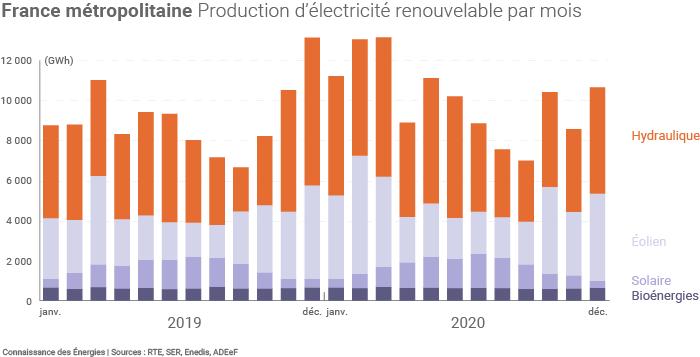 Production électrique d'origine renouvelable en France mois par mois