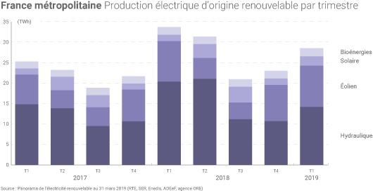 Production électrique renouvelable