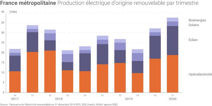 Production d'électricité d'origine renouvelable en France métropolitaine