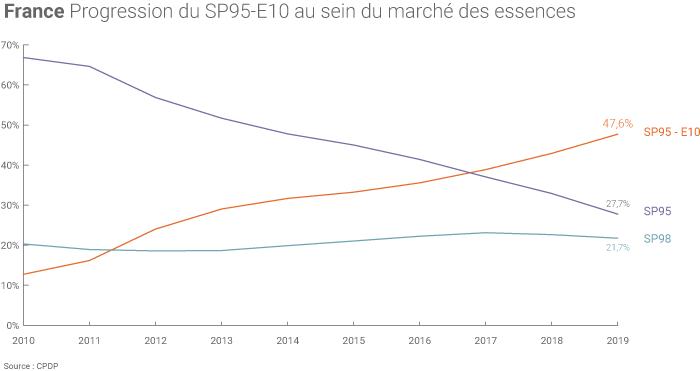 Marché des essences en France