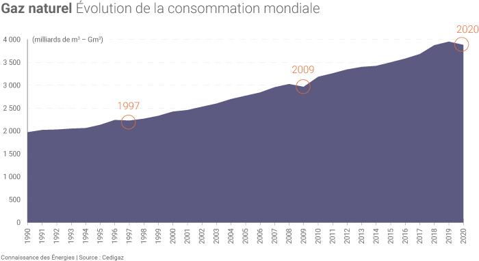 Consommation mondiale de gaz naturel en 2020